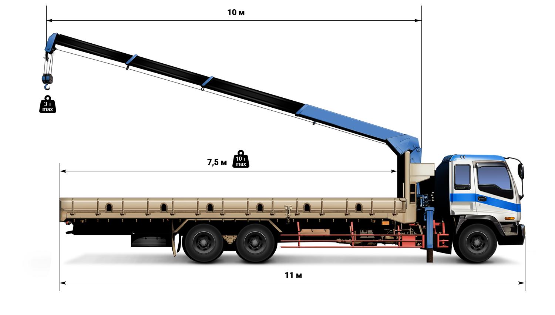 Аренда манипулятора 10 тонн